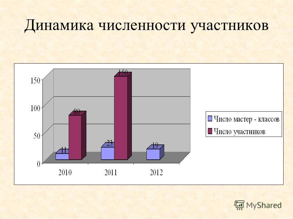 Динамика численности участников
