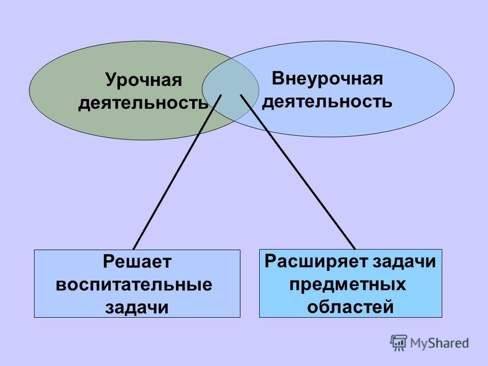 Урочная деятельность Внеурочная деятельность Решает воспитательные задачи Расширяет задачи предметных областей