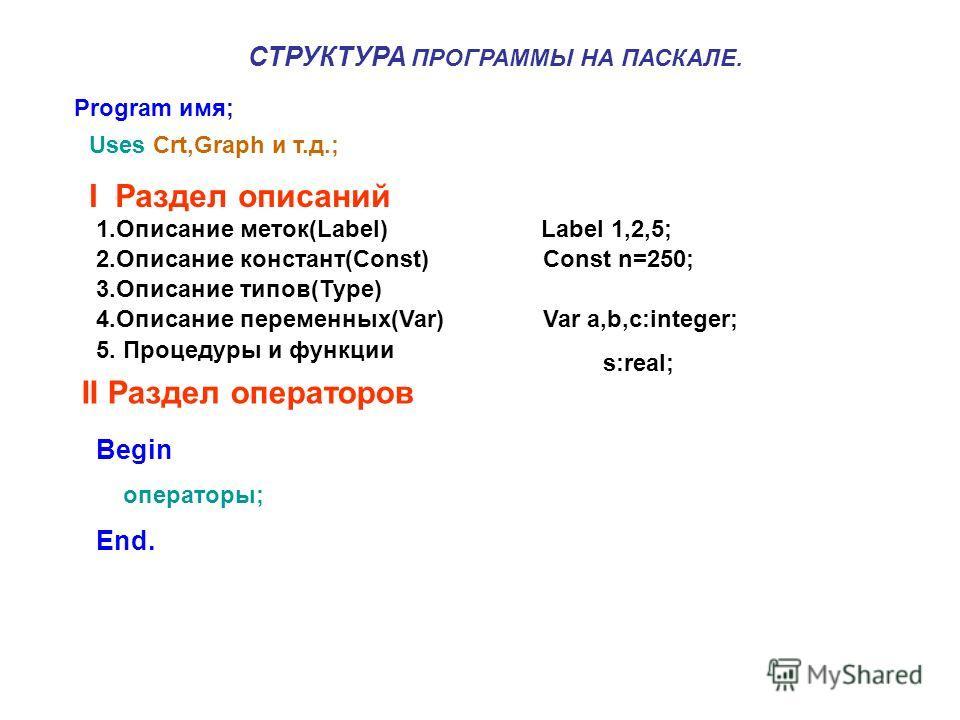 СТРУКТУРА ПРОГРАММЫ НА ПАСКАЛЕ. Program имя; Uses Crt,Graph и т.д.; I Раздел описаний 1.Описание меток(Label) Label 1,2,5; 2.Описание констант(Const) Const n=250; 3.Описание типов(Туре) 4.Описание переменных(Var) Var a,b,c:integer; s:real; 5. Процеду