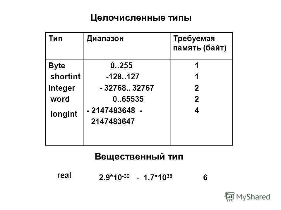ТипДиапазонТребуемая память (байт) Byte shortint integer word longint 0..255 -128..127 - 32768.. 32767 0..65535 - 2147483648 - 2147483647 1 2 4 Целочисленные типы Вещественный тип real 2.9*10 -39 - 1.7*10 38 6