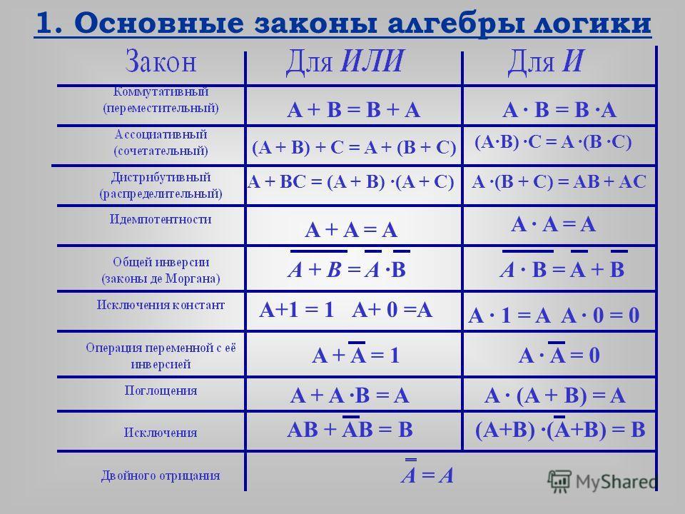 1. Основные законы алгебры логики A + B = B + AA · B = B ·A (A + B) + C = A + (B + C) (A·B) ·C = A ·(B ·C) A + BC = (A + B) ·(A + C)A ·(B + C) = AB + AC A + A = A A · A = A A · 1 = A A · 0 = 0 A+1 = 1 A+ 0 =A A + A ·B = A AB + AB = B A · (A + B) = A