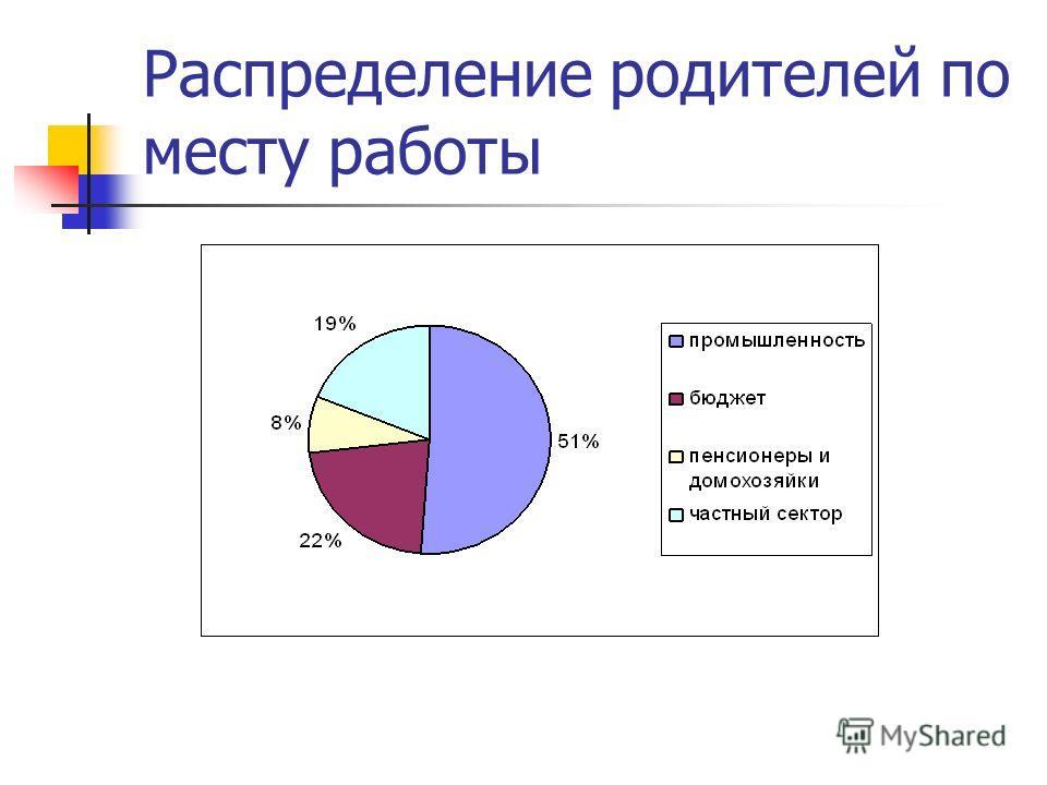 Распределение родителей по месту работы
