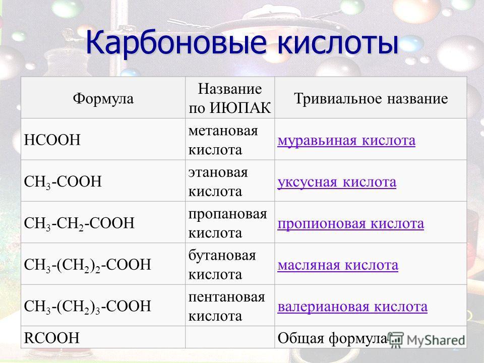 Карбоновые кислоты Формула Название по ИЮПАК Тривиальное название НСООН метановая кислота муравьиная кислота СН 3 -СООН этановая кислота уксусная кислота СН 3 -СН 2 -СООН пропановая кислота пропионовая кислота СН 3 -(СН 2 ) 2 -СООН бутановая кислота