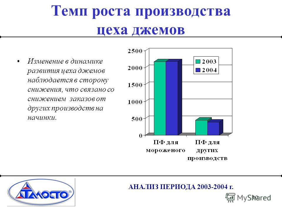 10 АНАЛИЗ ПЕРИОДА 2003-2004 г. Темп роста производства цеха джемов Изменение в динамике развития цеха джемов наблюдается в сторону снижения, что связано со снижением заказов от других производств на начинки.