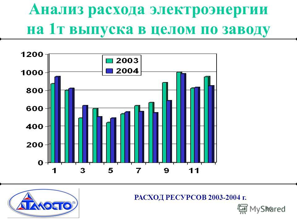 16 РАСХОД РЕСУРСОВ 2003-2004 г. Анализ расхода электроэнергии на 1т выпуска в целом по заводу