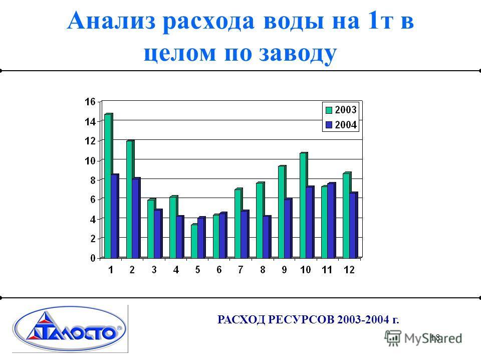 18 РАСХОД РЕСУРСОВ 2003-2004 г. Анализ расхода воды на 1т в целом по заводу