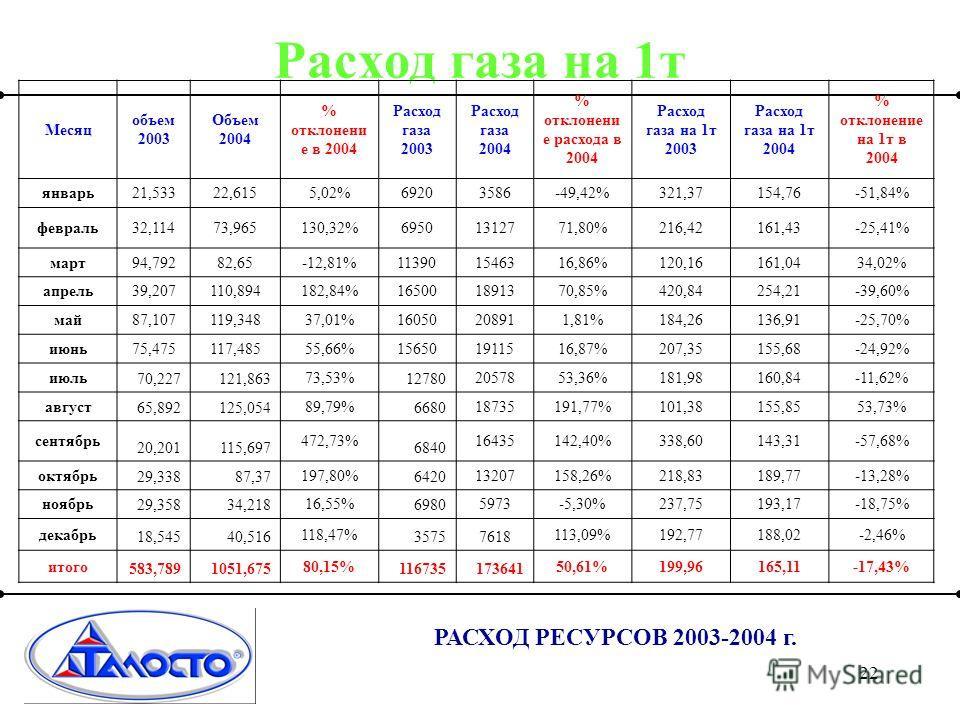 22 РАСХОД РЕСУРСОВ 2003-2004 г. Расход газа на 1т Месяц объем 2003 Объем 2004 % отклонени е в 2004 Расход газа 2003 Расход газа 2004 % отклонени е расхода в 2004 Расход газа на 1т 2003 Расход газа на 1т 2004 % отклонение на 1т в 2004 январь21,53322,6