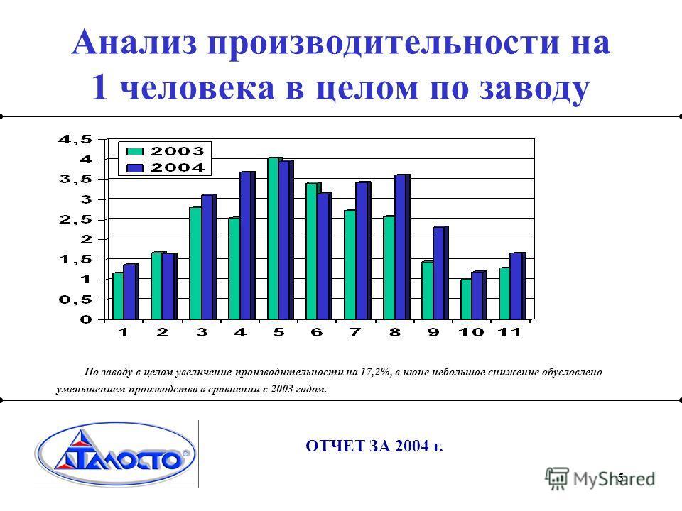5 Анализ производительности на 1 человека в целом по заводу ОТЧЕТ ЗА 2004 г. По заводу в целом увеличение производительности на 17,2%, в июне небольшое снижение обусловлено уменьшением производства в сравнении с 2003 годом.