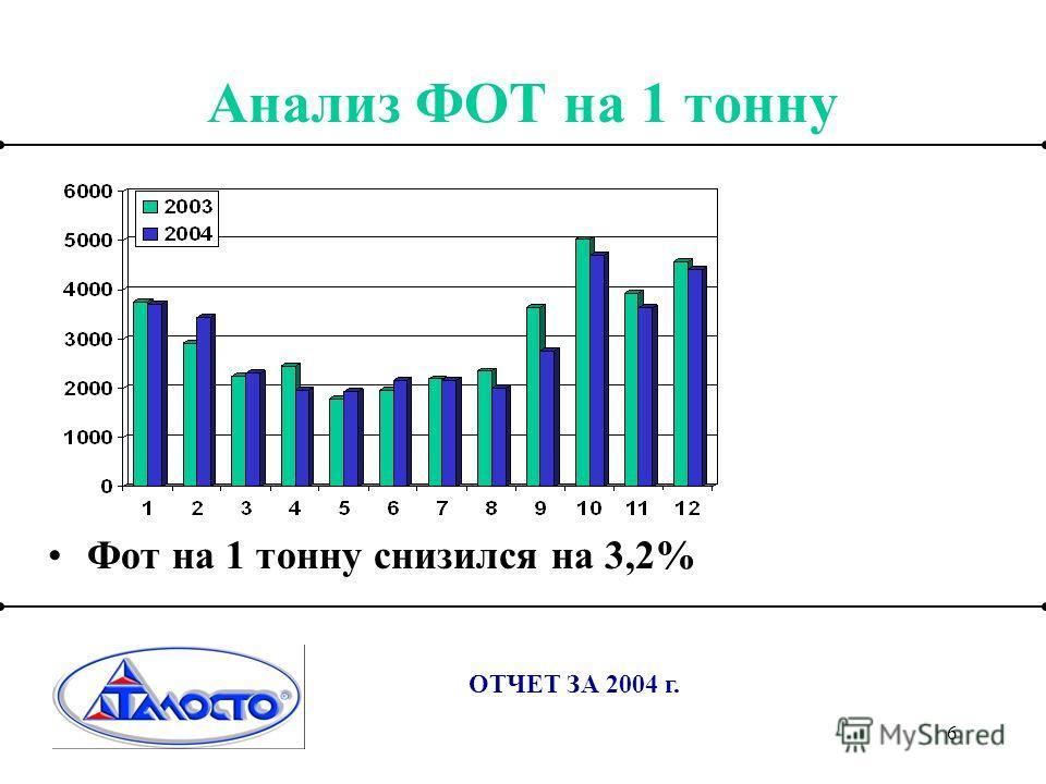 6 Анализ ФОТ на 1 тонну ОТЧЕТ ЗА 2004 г. Фот на 1 тонну снизился на 3,2%