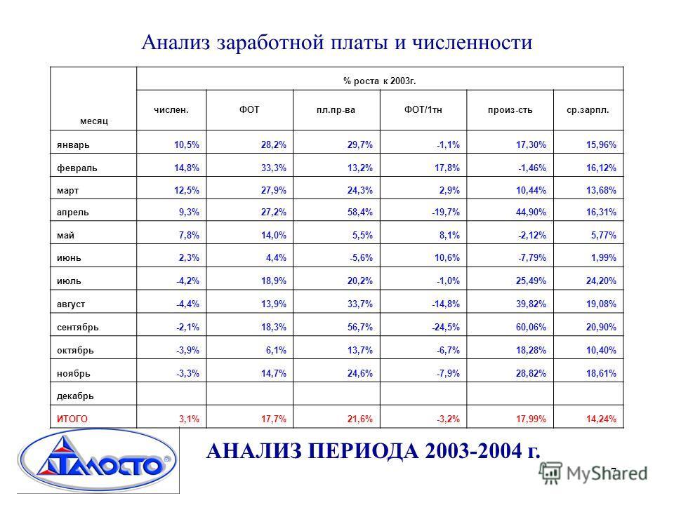 7 Анализ заработной платы и численности АНАЛИЗ ПЕРИОДА 2003-2004 г. месяц % роста к 2003г. числен.ФОТпл.пр-ваФОТ/1тнпроиз-стьср.зарпл. январь10,5%28,2%29,7%-1,1%17,30%15,96% февраль14,8%33,3%13,2%17,8%-1,46%16,12% март12,5%27,9%24,3%2,9%10,44%13,68%