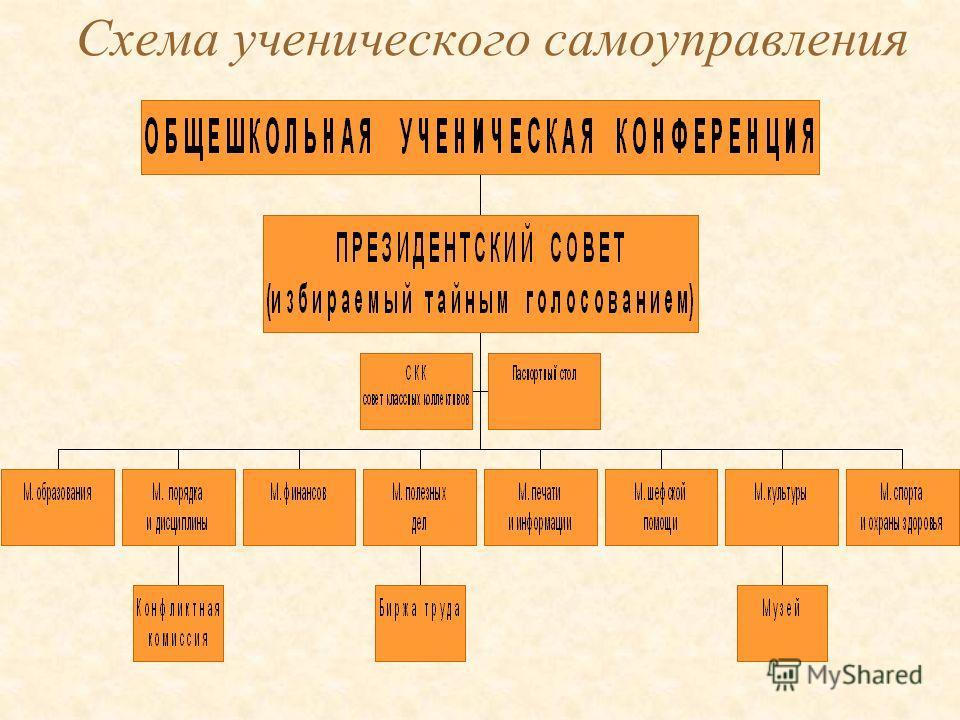 Схема ученического самоуправления