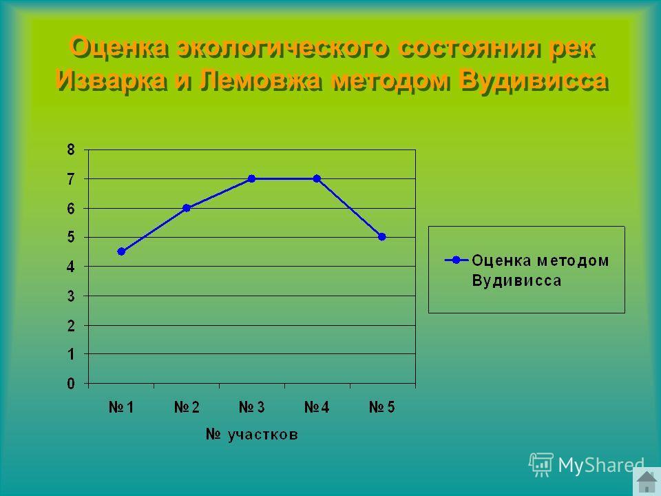 Оценка экологического состояния рек Изварка и Лемовжа методом Вудивисса