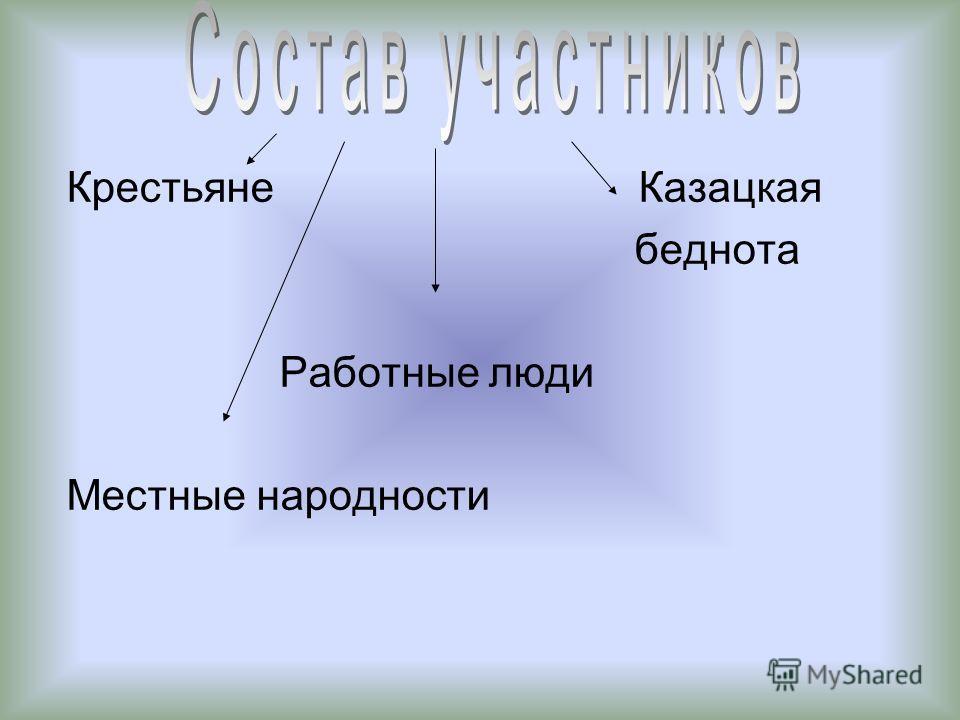 Крестьяне Казацкая беднота Работные люди Местные народности
