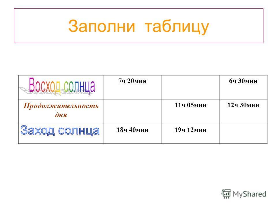 Заполни таблицу 7ч 20мин6ч 30мин Продолжительность дня 11ч 05мин12ч 30мин 18ч 40мин19ч 12мин