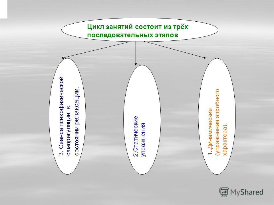 3. Сеанса психофизической саморегуляции в состоянии релаксации. 2.Статические упражнения Цикл занятий состоит из трёх последовательных этапов 1.. Динамические (упражнения аэробного характера).