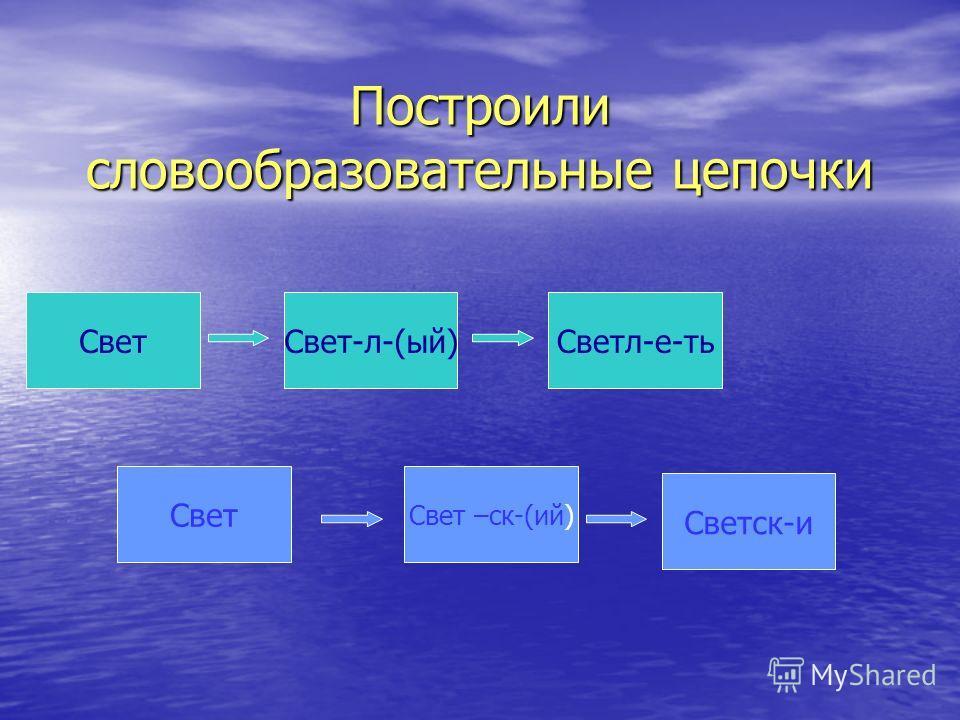 Построили словообразовательные цепочки Построили словообразовательные цепочки Свет-л-(ый) Светл-е-тьСвет Светск-и Свет Свет –ск-(ий)