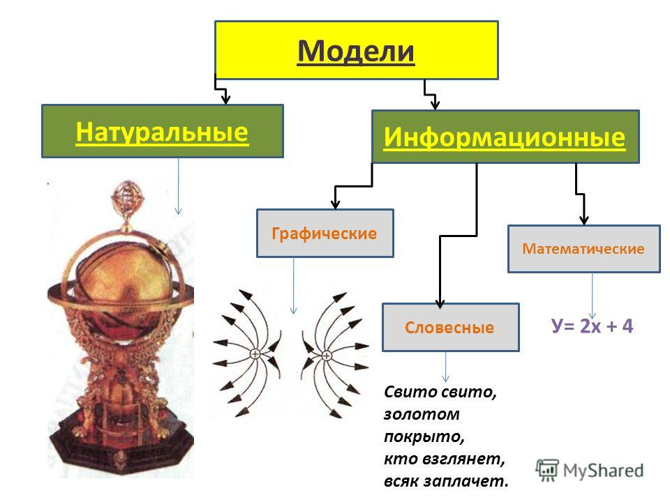 Модели Натуральные Графические Информационные Словесные Математические Свито свито, золотом покрыто, кто взглянет, всяк заплачет. У= 2х + 4