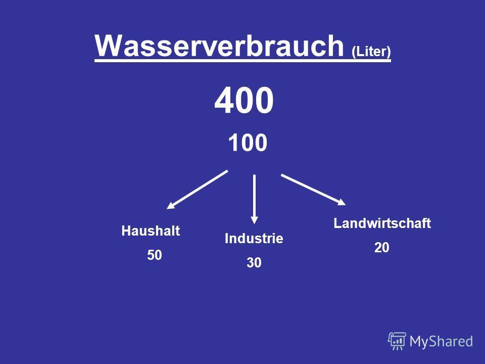 Wasserverbrauch (Liter) 400 100 Haushalt 50 Industrie 30 Landwirtschaft 20