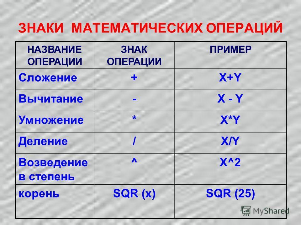 ЗНАКИ МАТЕМАТИЧЕСКИХ ОПЕРАЦИЙ НАЗВАНИЕ ОПЕРАЦИИ ЗНАК ОПЕРАЦИИ ПРИМЕР Сложение+X+Y Вычитание-X - Y Умножение*X*YX*Y Деление/X/YX/Y Возведение в степень ^X^2 кореньSQR (x)SQR (25)