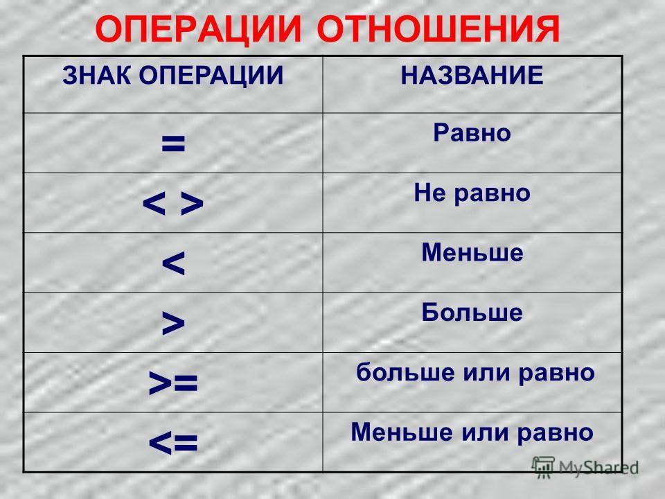 ОПЕРАЦИИ ОТНОШЕНИЯ ЗНАК ОПЕРАЦИИНАЗВАНИЕ = Равно Не равно < Меньше > Больше >= больше или равно