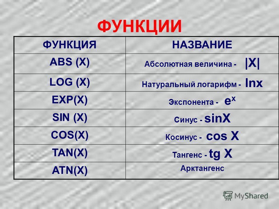 ФУНКЦИИ ФУНКЦИЯНАЗВАНИЕ ABS (X) Абсолютная величина - |X| LOG (X) Натуральный логарифм - lnx EXP(X) Экспонента - e x SIN (X) Синус - sinX COS(X) Косинус - cos X TAN(X) Тангенс - tg X ATN(X) Арктангенс