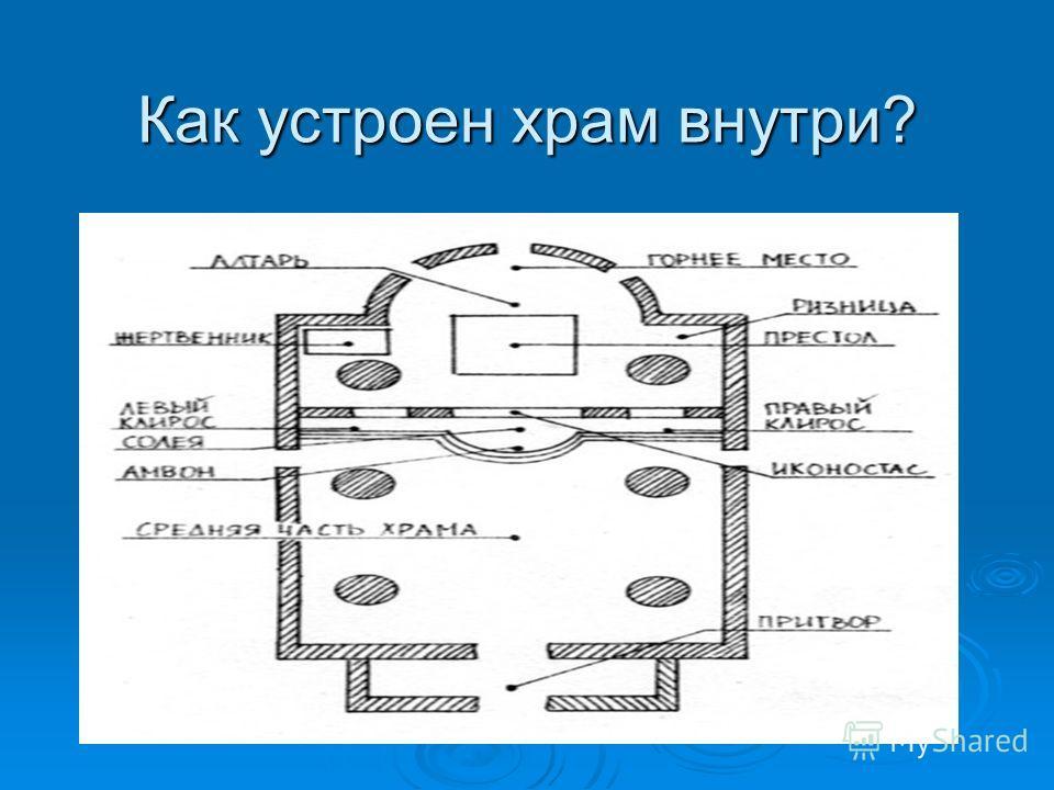 Как устроен храм внутри?