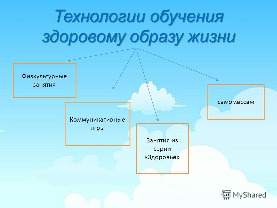 Технологии обучения здоровому образу жизни Физкультурные занятия самомассаж Занятия из серии «Здоровье» Коммуникативные игры