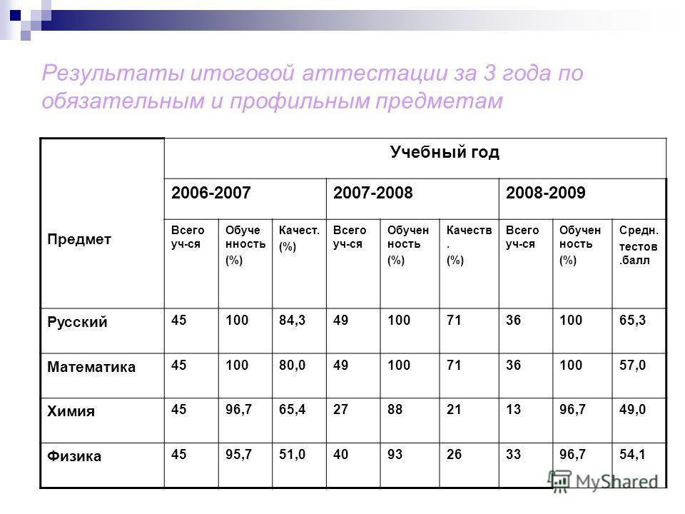 Результаты итоговой аттестации за 3 года по обязательным и профильным предметам Предмет Учебный год 2006-20072007-20082008-2009 Всего уч-ся Обуче нность (%) Качест. (%) Всего уч-ся Обучен ность (%) Качеств. (%) Всего уч-ся Обучен ность (%) Средн. тес