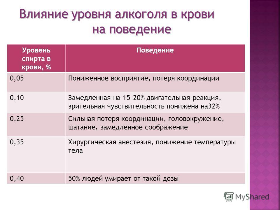Уровень спирта в крови, % Поведение 0,05Пониженное восприятие, потеря координации 0,10Замедленная на 15-20% двигательная реакция, зрительная чувствительность понижена на32% 0,25Сильная потеря координации, головокружение, шатание, замедленное соображе