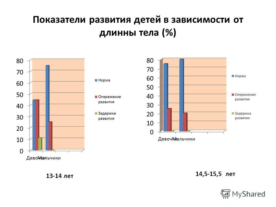 Показатели развития детей в зависимости от длинны тела (%) 14,5-15,5 лет 13-14 лет