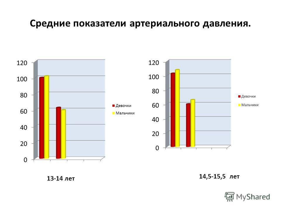 Средние показатели артериального давления. 14,5-15,5 лет 13-14 лет