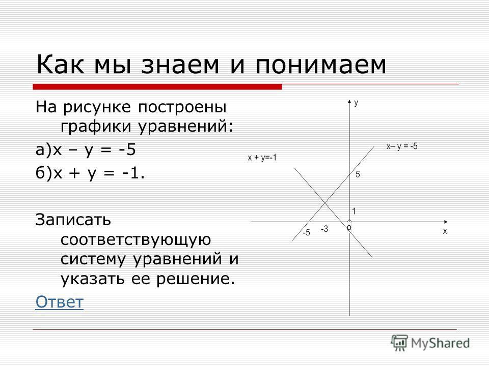Как мы знаем и понимаем На рисунке построены графики уравнений: а)х – у = -5 б)х + у = -1. Записать соответствующую систему уравнений и указать ее решение. Ответ