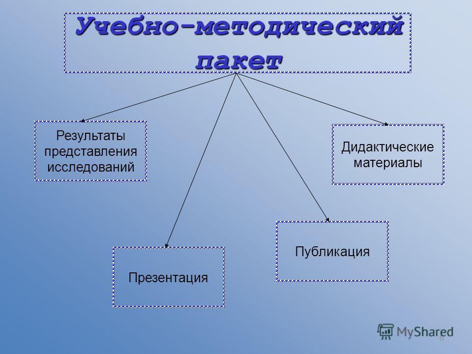 Учебно-методический пакет 6 Презентация Дидактические материалы Публикация Результаты представления исследований