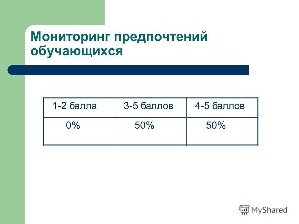 Мониторинг предпочтений обучающихся 1-2 балла 3-5 баллов 4-5 баллов 0% 50%