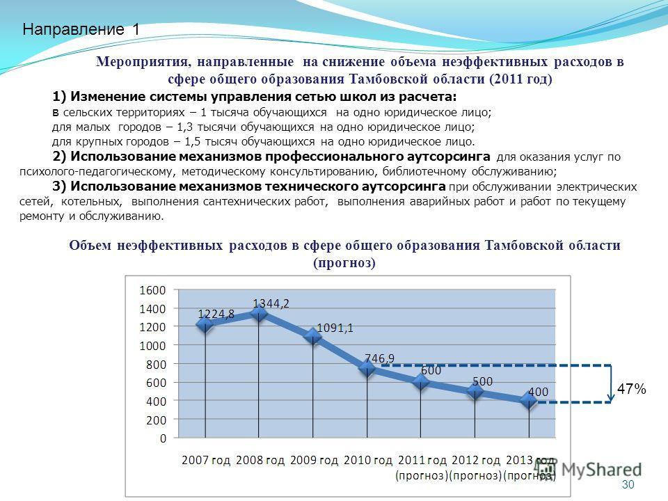 Объем неэффективных расходов в сфере общего образования Тамбовской области (прогноз) Мероприятия, направленные на снижение объема неэффективных расходов в сфере общего образования Тамбовской области (2011 год) 1) Изменение системы управления сетью шк