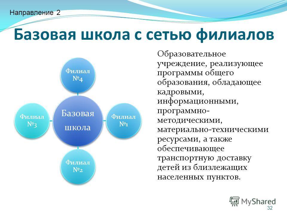 Базовая школа с сетью филиалов Базовая школа Филиал 4 Филиал 1 Филиал 2 Филиал 3 Образовательное учреждение, реализующее программы общего образования, обладающее кадровыми, информационными, программно- методическими, материально-техническими ресурсам