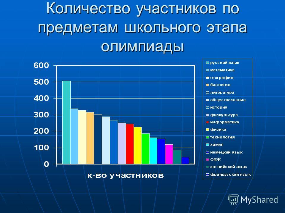 Количество участников по предметам школьного этапа олимпиады