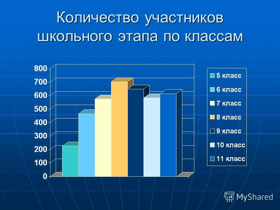 Количество участников школьного этапа по классам