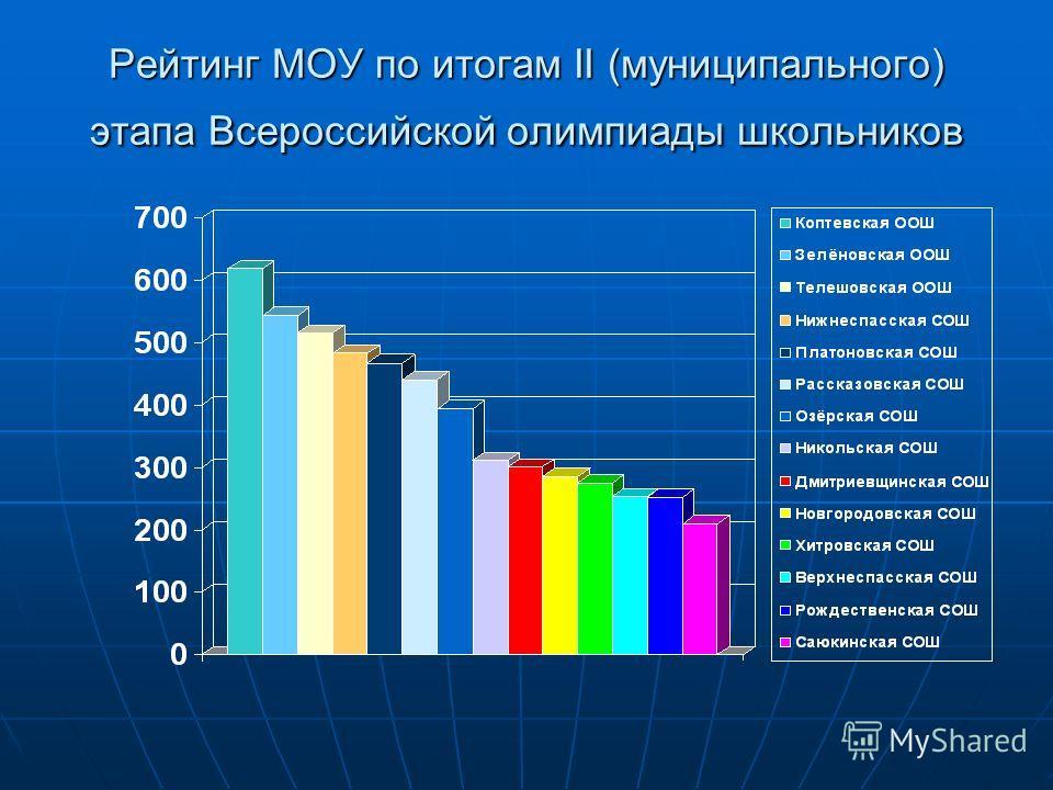 Рейтинг МОУ по итогам II (муниципального) этапа Всероссийской олимпиады школьников