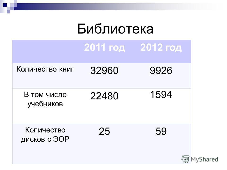 Библиотека 2011 год 2012 год Количество книг 329609926 В том числе учебников 22480 1594 Количество дисков с ЭОР 2559