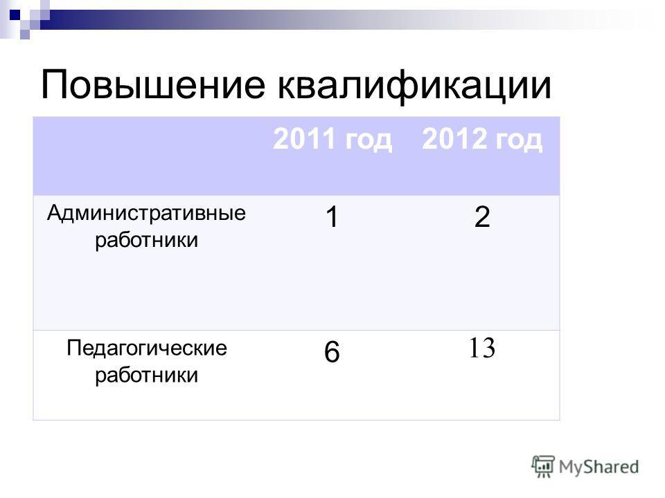 Повышение квалификации 2011 год2012 год Административные работники 12 Педагогические работники 6 13