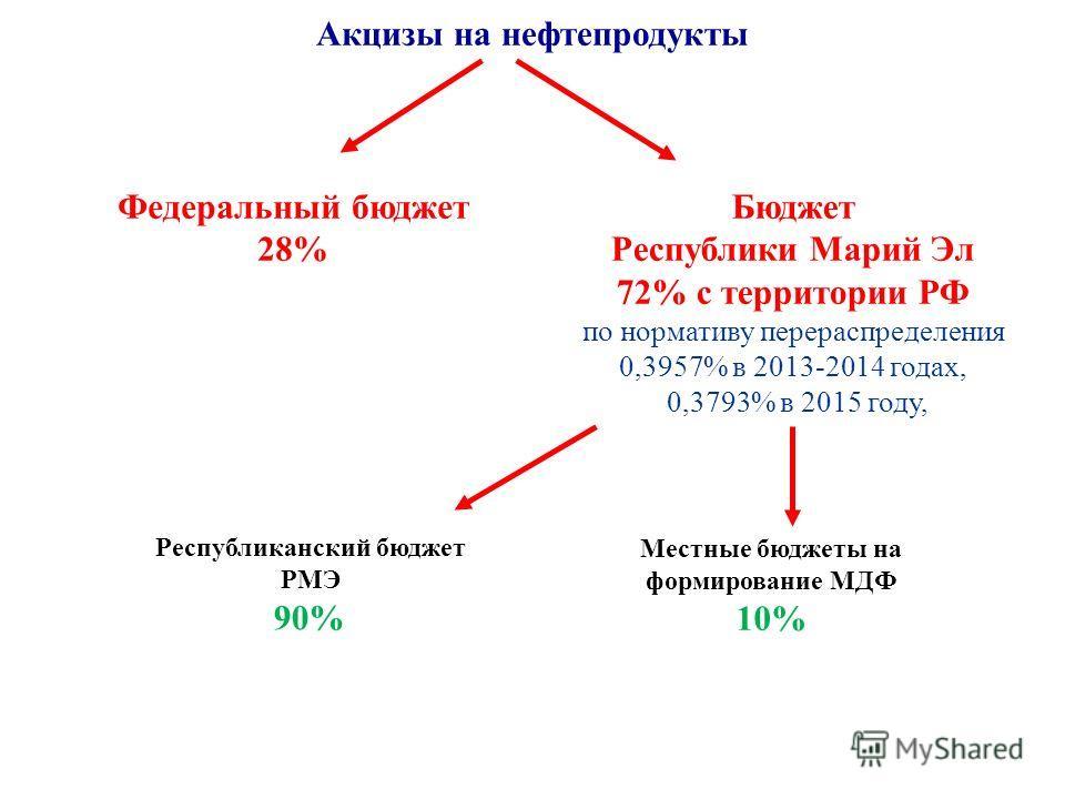 Акцизы на нефтепродукты Бюджет Республики Марий Эл 72% с территории РФ по нормативу перераспределения 0,3957% в 2013-2014 годах, 0,3793% в 2015 году, Федеральный бюджет 28% Республиканский бюджет РМЭ 90% Местные бюджеты на формирование МДФ 10%