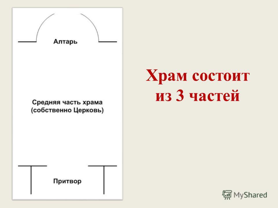 Храм состоит из 3 частей
