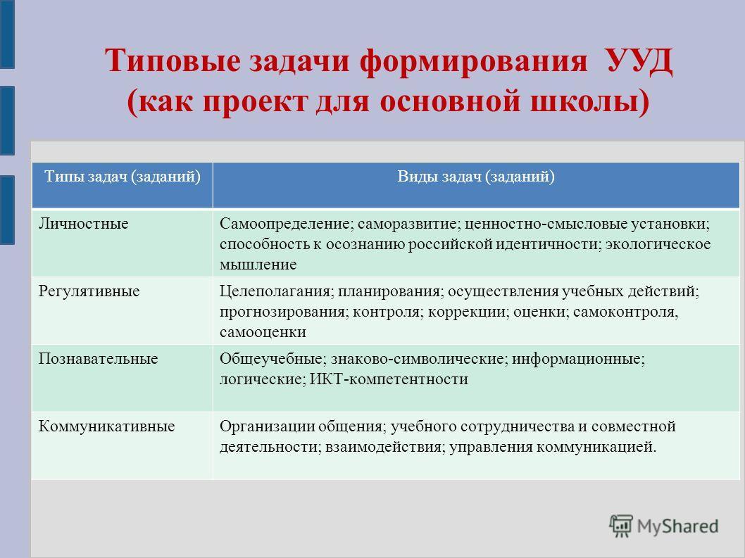 Типовые задачи формирования УУД (как проект для основной школы) Типы задач (заданий)Виды задач (заданий) ЛичностныеСамоопределение; саморазвитие; ценностно-смысловые установки; способность к осознанию российской идентичности; экологическое мышление Р