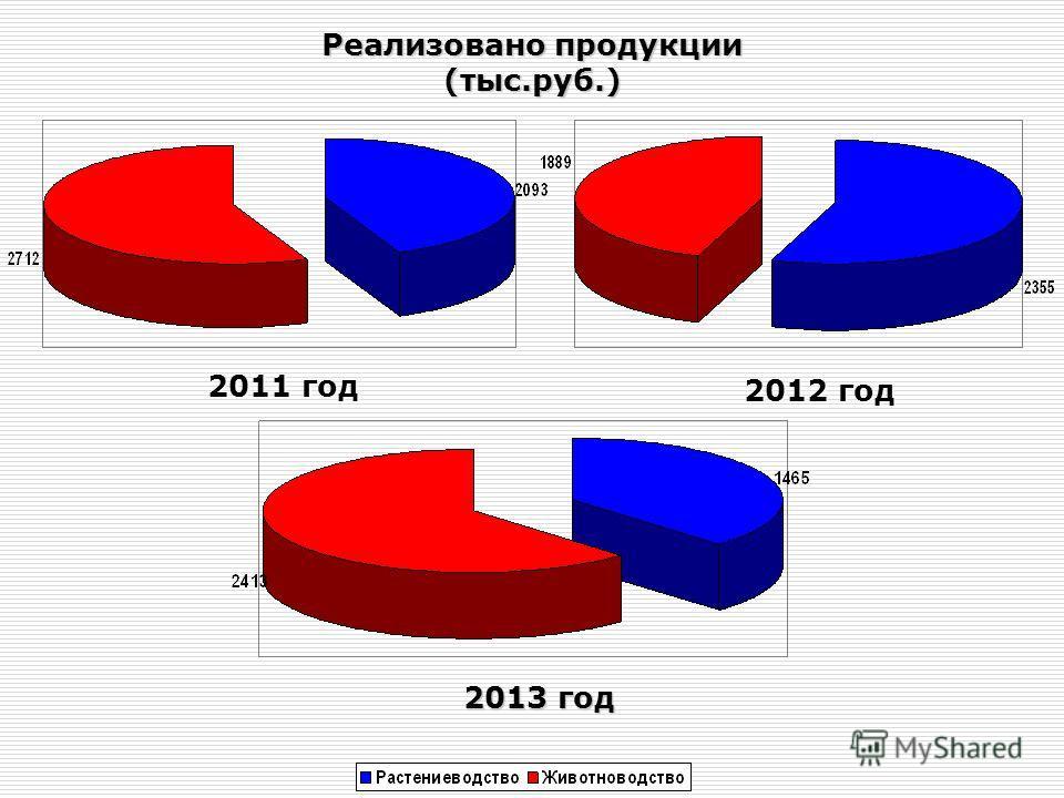 Реализовано продукции (тыс.руб.) 2011 год 2012 год 2013 год
