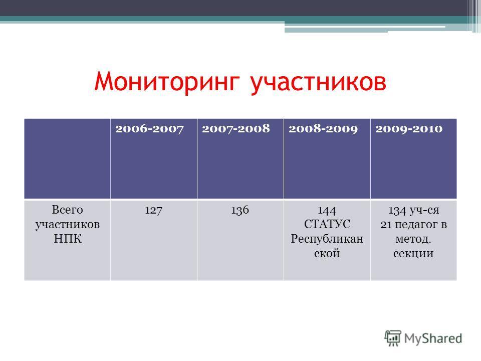 Мониторинг участников 2006-20072007-20082008-20092009-2010 Всего участников НПК 127136144 СТАТУС Республикан ской 134 уч-ся 21 педагог в метод. секции