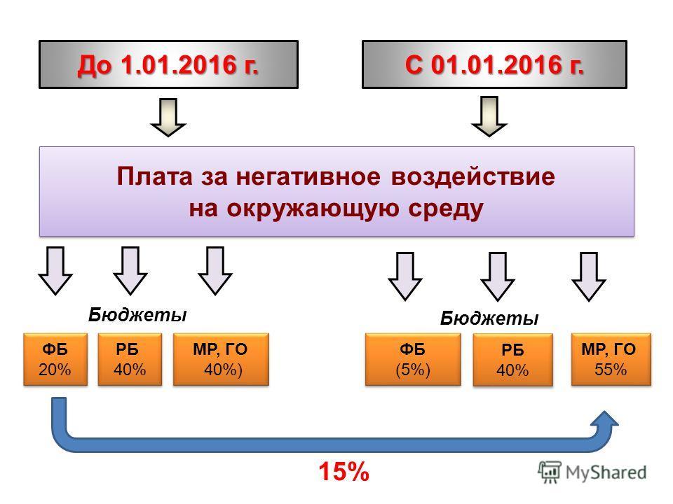 Плата за негативное воздействие на окружающую среду ФБ 20% РБ 40% РБ 40% МР, ГО 40%) МР, ГО 40%) РБ 40% РБ 40% МР, ГО 55% МР, ГО 55% ФБ (5%) ФБ (5%) До 1.01.2016 г. С 01.01.2016 г. Бюджеты 15%