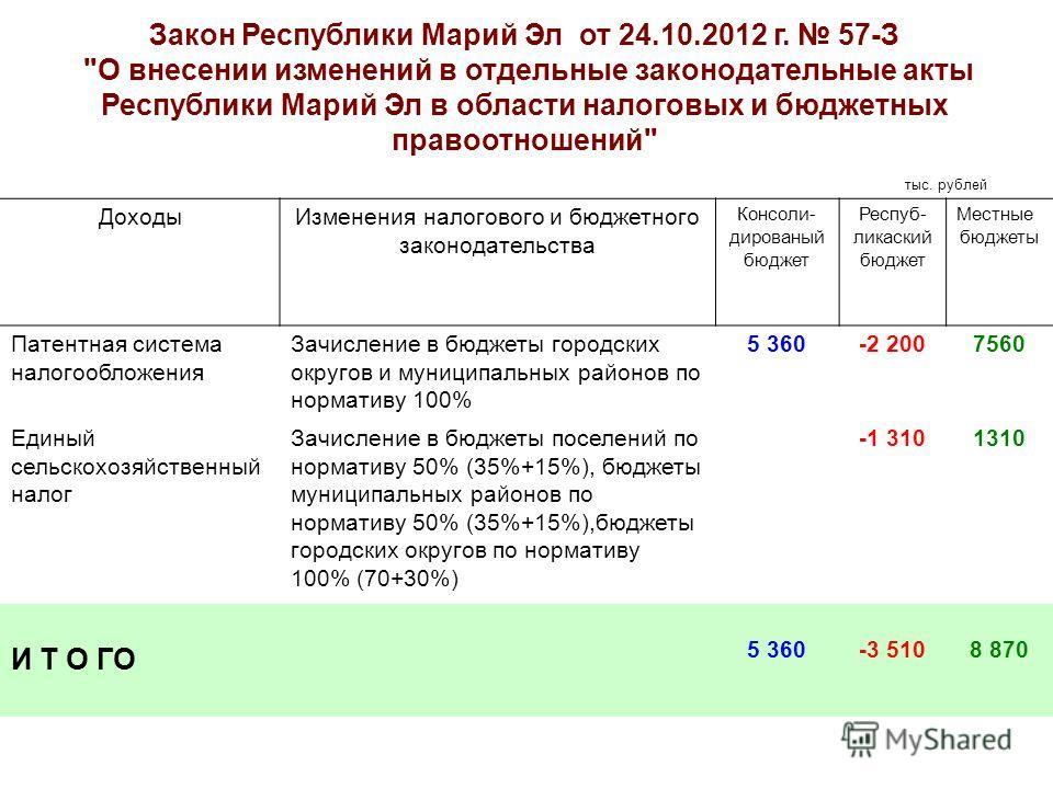 Закон Республики Марий Эл от 24.10.2012 г. 57-З