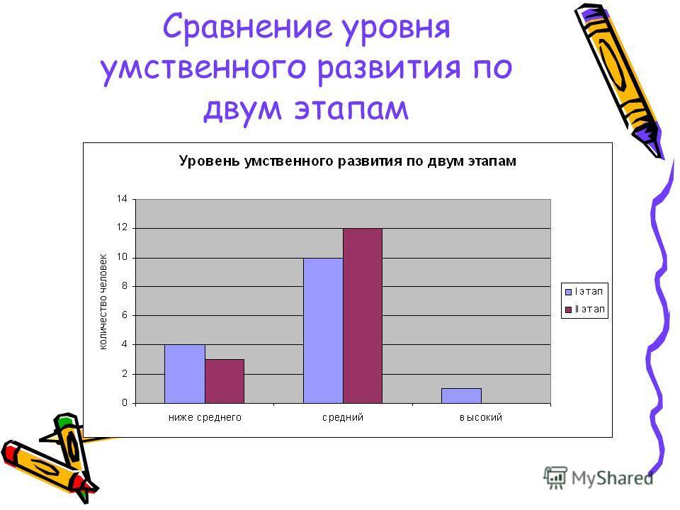 Сравнение уровня умственного развития по двум этапам