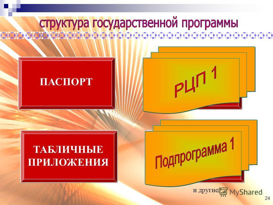 ПАСПОРТ ТЕКСТОВАЯ ЧАСТЬ ТАБЛИЧНЫЕ ПРИЛОЖЕНИЯ ПАСПОРТА РЦП и подпрограмм 24 и другие